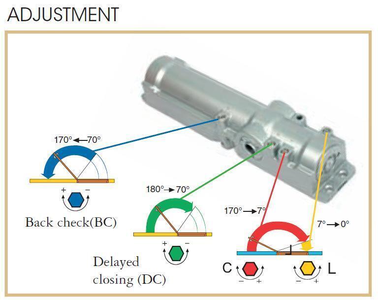 Uksesulgur Abloy Dc250 Bc Al H 213 Be En Klass 2 6 Lukuexpert